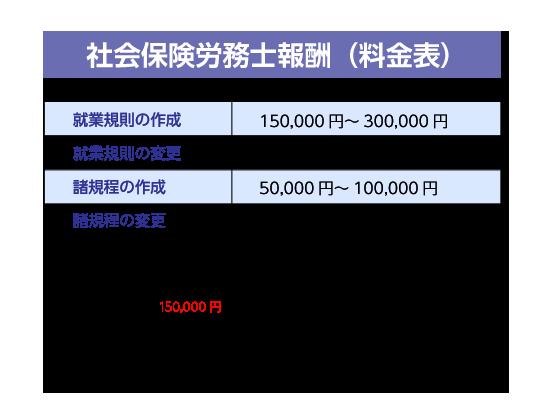 社会保険労務士報酬(料金表)
